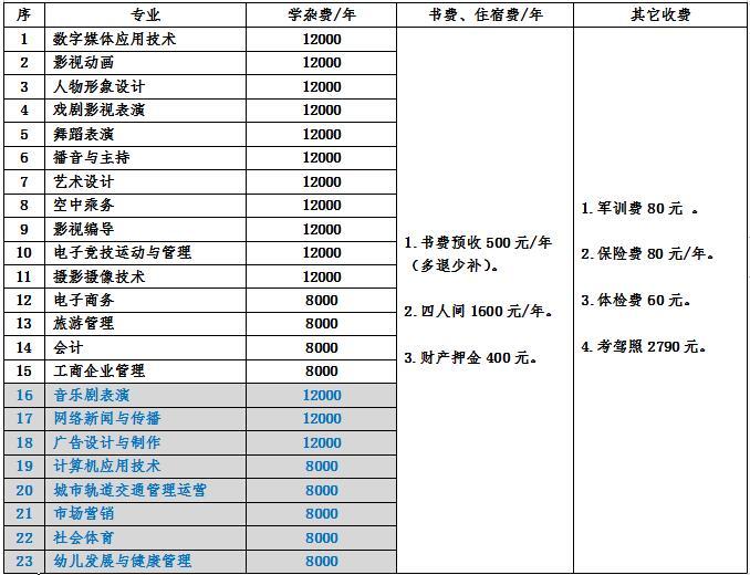 南昌影视传播职业学院2019年秋季大专收费标准