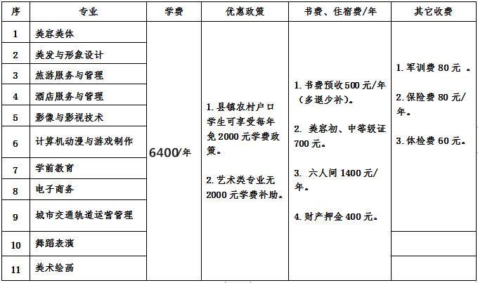 江西泛美艺术中等专业学校2019年秋季各专业收费标准